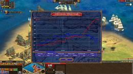 Rise of Nations: Thrones and Patriots: pregledna statistika